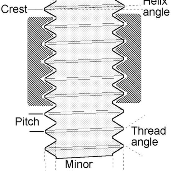 Basic Thread Concepts Park Tool