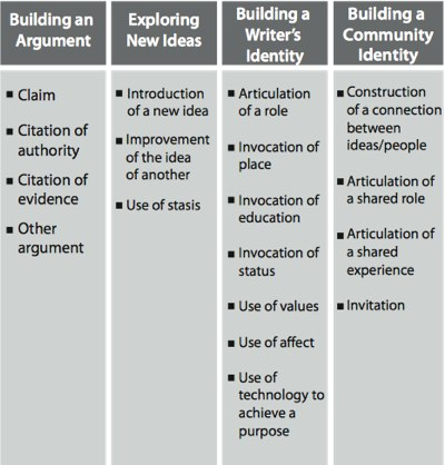 Chapter 10 Evaluating Participatory Projects \u2013 The Participatory Museum - how do you determine or evaluate success