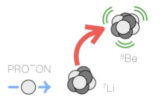Preparation of beryllium-8 excited state