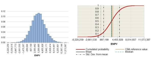 Figure 2: Net present value PDF (left) and cumulative distribution (right).