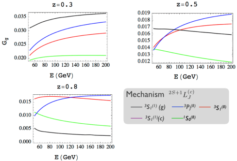 Figure 3: This plot from arXiv:1406.2295 shows how the probability that a gluon or quark fragments into a jet with a specific energy E that a contains a $latex J/\psi$ with a fraction $latex z$ of the original quark/gluon's momentum varies for different mechanisms. The spectroscopic notation should be familiar from basic quantum mechanics. It gives the angular momentum and color quantum numbers of the $latex q\bar{q}$ pair that eventually becomes quarkonium. Notice that for different values of z and E, the different mechanisms behave differently.