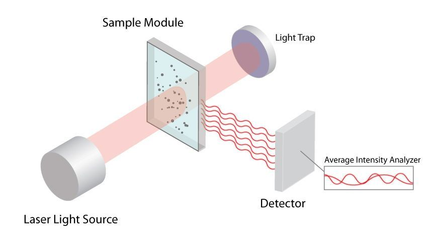 Dynamic Light Scattering (DLS) from Particle Technology Labs