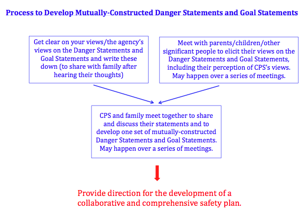 Safety Planning Partnering For Safety