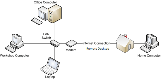 is a diagram of a network for the internet networks and internet