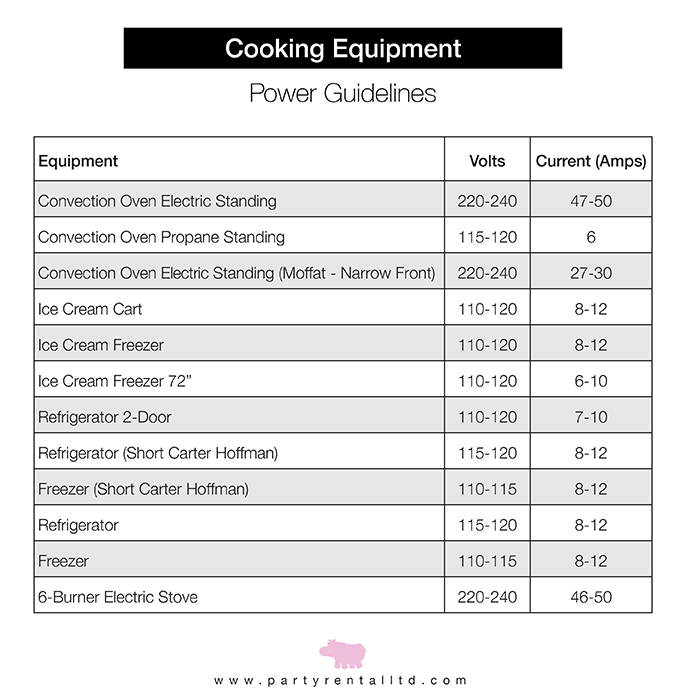 Party Rental Ltd - Cooking Equipment Status Meters