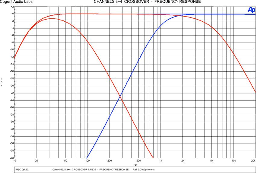 MB Quart Q480 Amplifier and QS216 Component Speaker - PASMAG