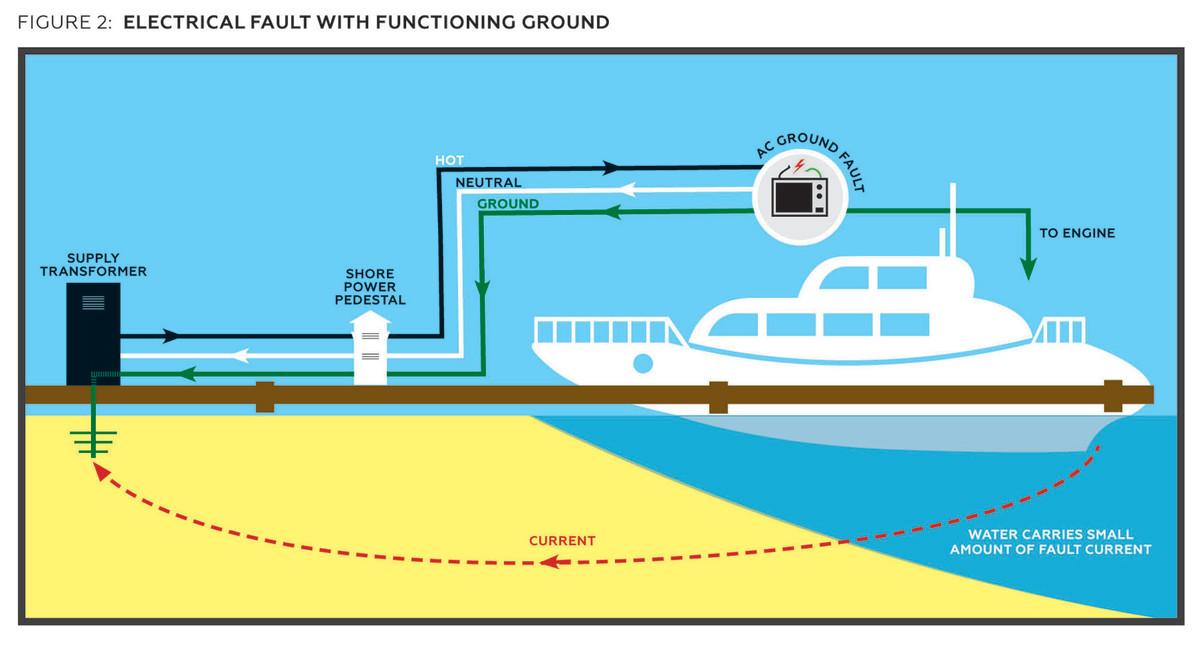 Troubleshooter Shorepower Danger - PassageMaker