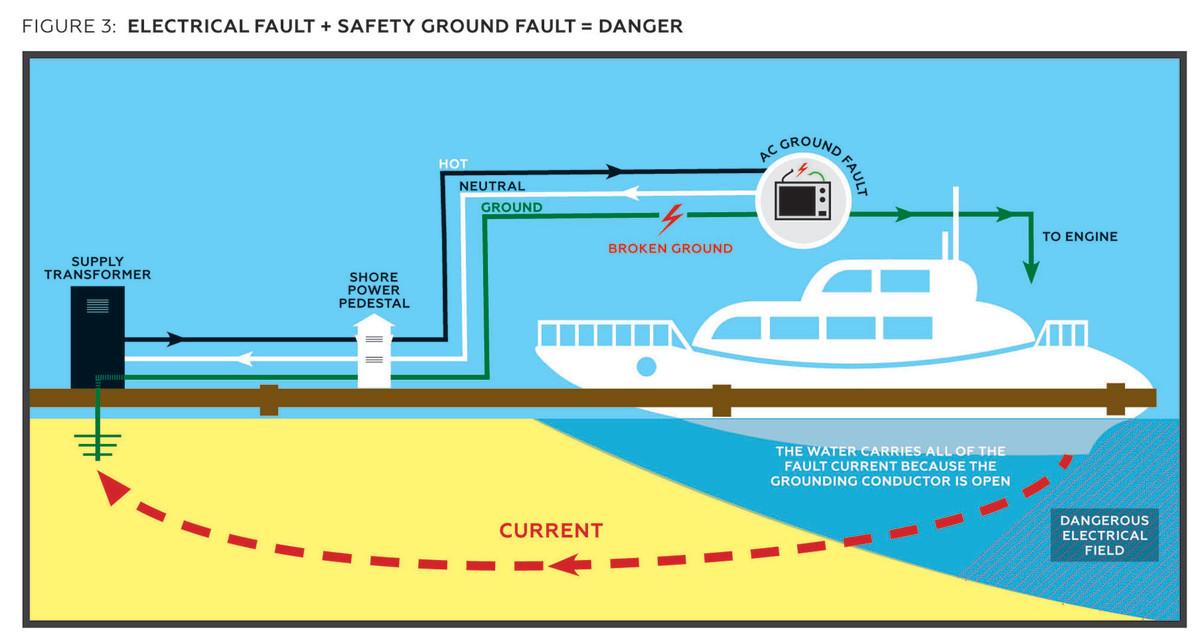 Wiring Diagram For Boat Dock Wiring Diagram