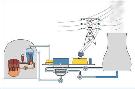 A Nuclear Power Station - Pass My Exams Easy exam revision notes