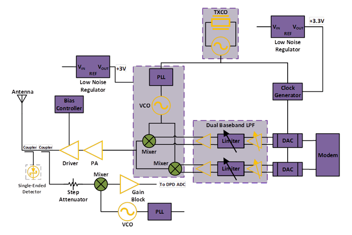 complete tv transmitter block diagram