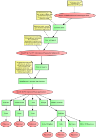patent application process flowchart - flowchart in word