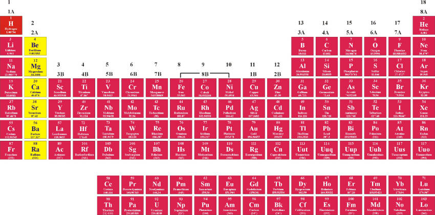 The Periodic Table and its Design Pathways to Chemistry - new periodic table of elements group 1a