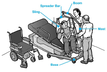 Understanding Hoyer Lifts And Their Significance Patientliftsystemsnet