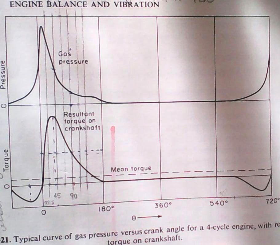 OT -Asymmetric Transfer and Exhaust in two-stroke engines - Page 4