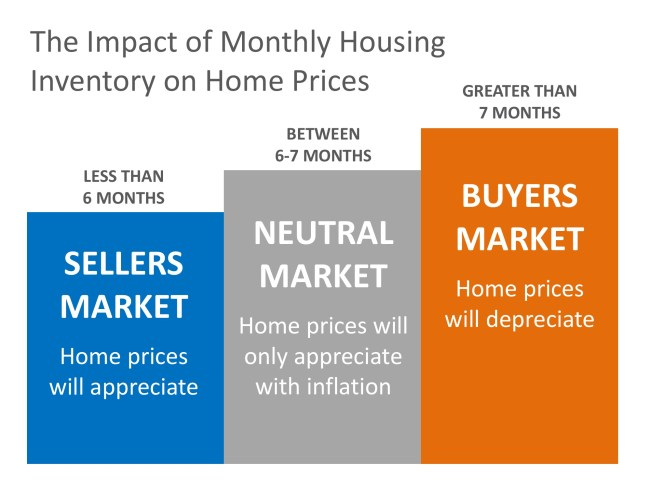 Why Home Prices Are Increasing   Simplifying The Market