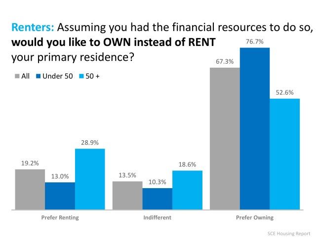 Renters Under 50 Want to Buy a Home!   Simplifying The Market