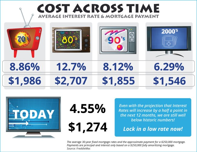 Cost Across Time [INFOGRAPHIC]   Simplifying The Market