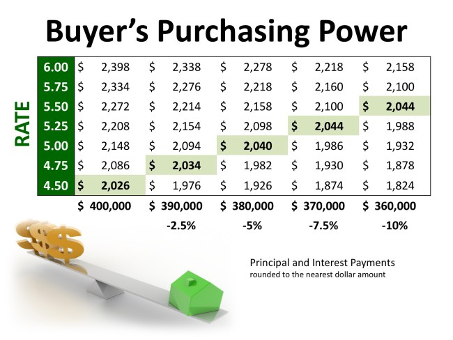 2 Factors to Watch in Today's Real Estate Market Whether Buying or Selling   Simplifying The Market