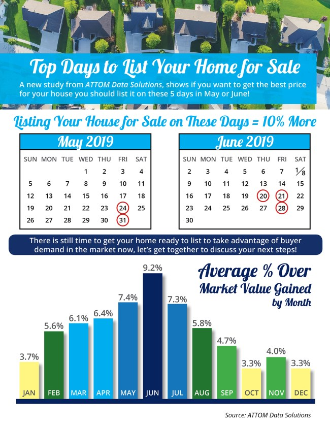 Top Days to List Your Home for Sale [INFOGRAPHIC] | Simplifying The Market