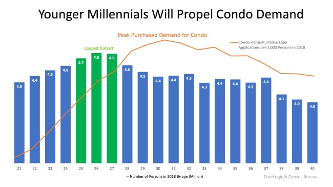 Millennials Are Increasing the Demand for Condominiums   Simplifying The Market