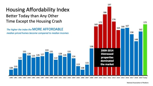 Taking Advantage of Homebuying Affordability in Today's Market   Simplifying The Market