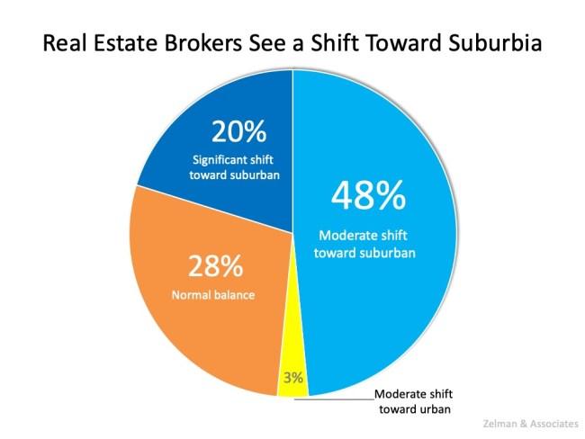 Two New Surveys Indicate Urban to Suburban Lean   Simplifying The Market