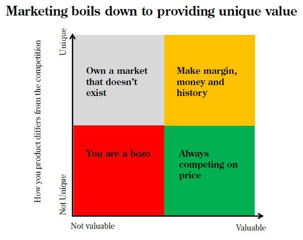 Marketing boils down to providing unique value - Pauley Creative - value matrix