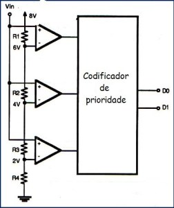 Fig. 6 - Conversor A/D Flash