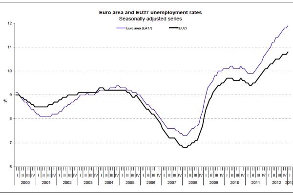 desemprego_europa