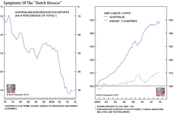 dutch_disease_australia