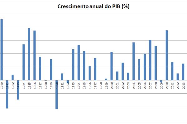 PIB_crise