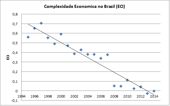 Brasil_ECI