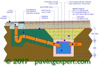 PavingExpert - Threshold Drainage Solutions