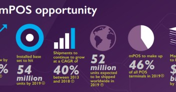 The mPOS opportunity