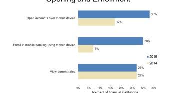 Mobile-Banking-Scorecard