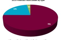 Total 2015 financial fraud losses by type