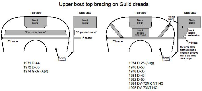 inside acoustic guitar diagram bracing