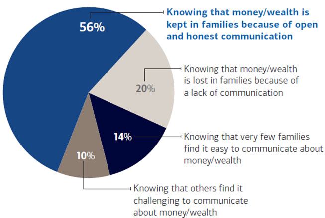 Is There Love in Money? How Families Put Wealth Into Perspective