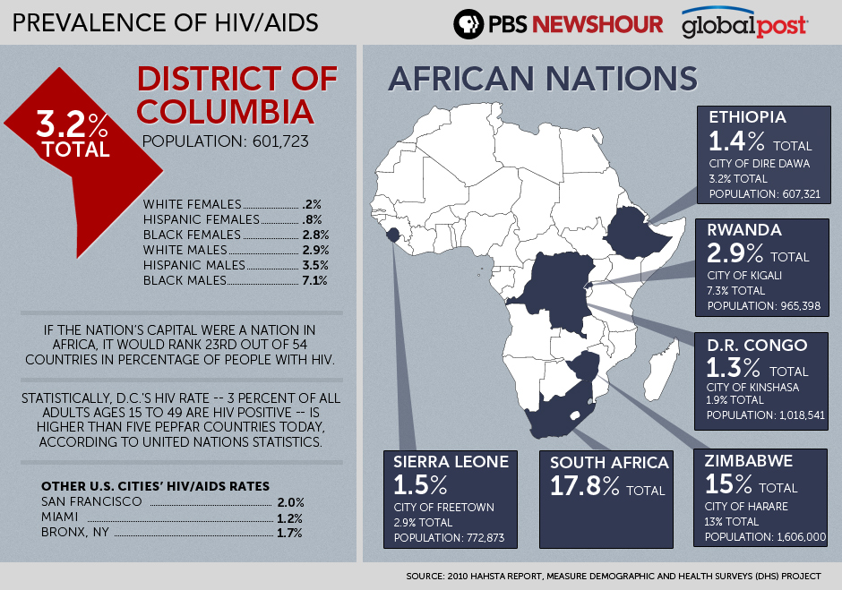 How Does the HIV/AIDS Rate in DC Compare?