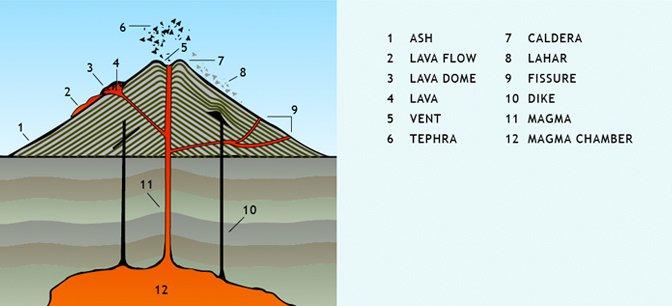 Anatomy of a Volcano NOVA PBS
