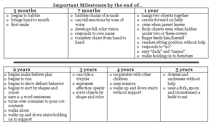 The Developing Child ~ Lesson Activities  Human Spark - baby milestone timeline