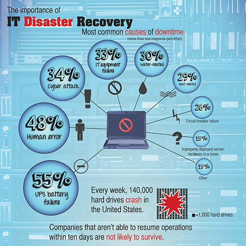 Importance of IT Disaster Recovery Plan - Pinnacle