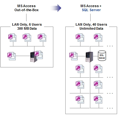 Converting MS Access to SQL Server applications work over the Web - sql convert