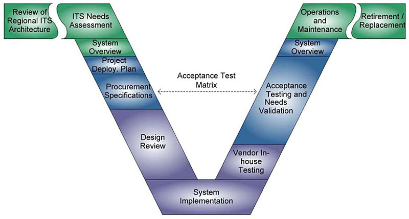 ITS Standards Training Modules - ITS Professional Capacity Building