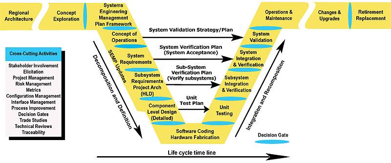 ITS ePrimer - ITS Professional Capacity Building Program