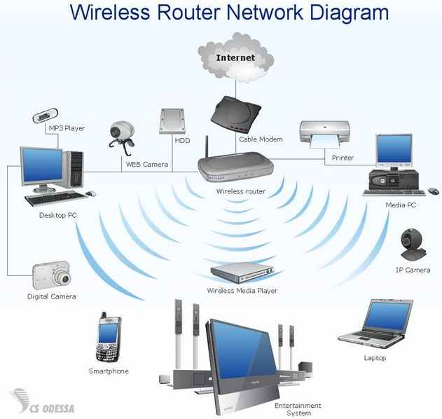 Make a wireless Wi-Fi router network secure - PC Buyer Beware!