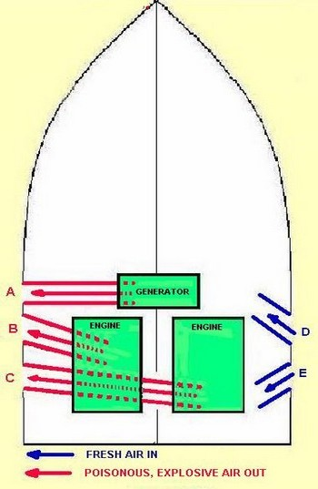 Safe Ventilation of Gasoline Engine Compartments