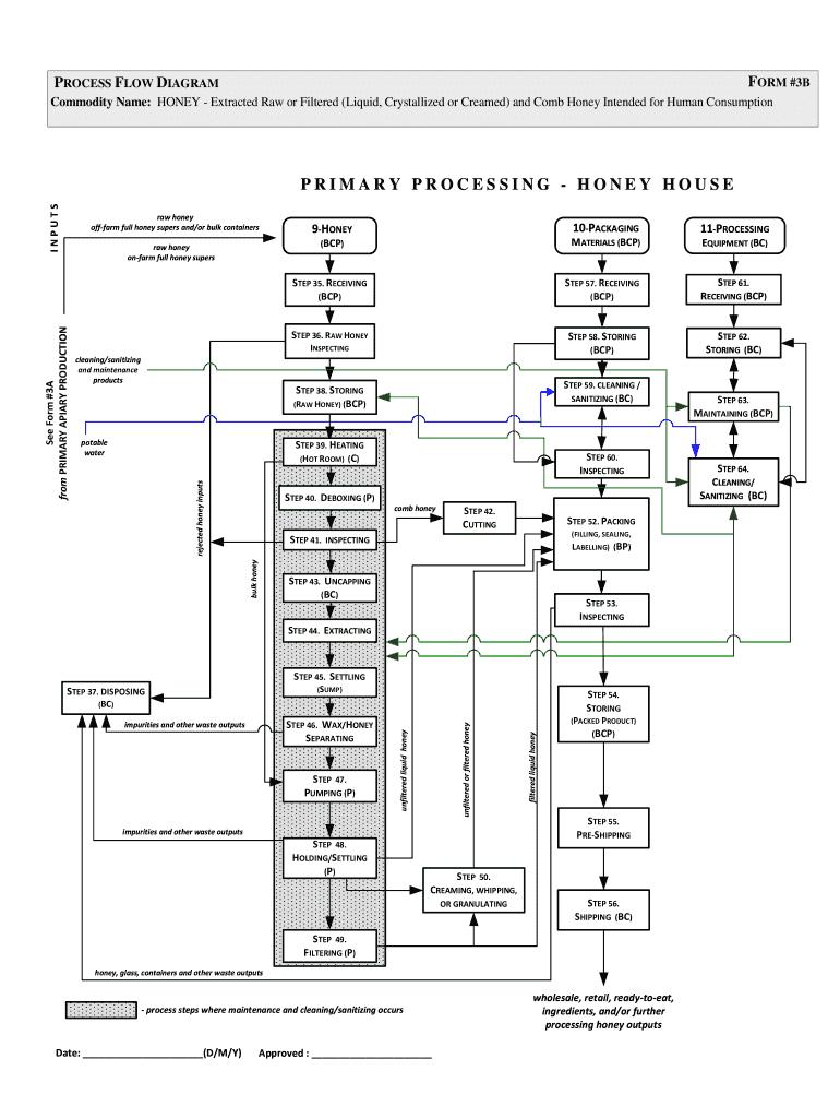 process flow diagram visio