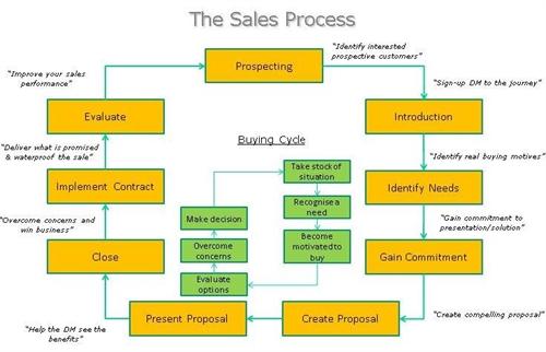 We meet sales targets We design, develop and implement sales processes