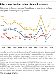http://www.pewresearch.org/fact-tank/2016/03/08/so-far-turnout-in-this-years-primaries-rivals-2008-record/